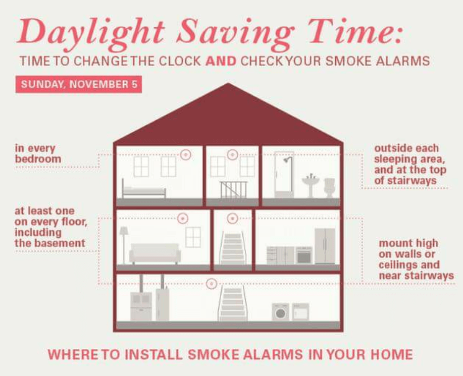 Change Clocks, Change & Check Smoke Detectors